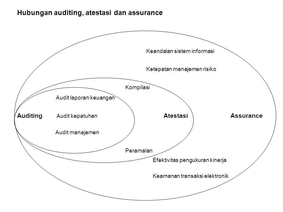 Hubungan auditing, atestasi dan assurance Keandalan sistem informasi Ketepatan manajemen risiko Kompilasi Audit laporan keuangan Auditing Audit kepatuhan Atestasi Assurance Audit manajemen Peramalan Efektivitas pengukuran kinerja Keamanan transaksi elektronik