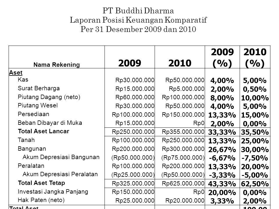 Nama Rekening 20092010 2009 (%) 2010 (%) Aset Kas Rp30.000.000Rp50.000.000 4,00%5,00% Surat Berharga Rp15.000.000Rp5.000.000 2,00%0,50% Piutang Dagang