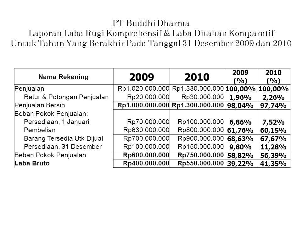 Nama Rekening 20092010 2009 (%) 2010 (%) PenjualanRp1.020.000.000Rp1.330.000.000100,00% Retur & Potongan PenjualanRp20.000.000Rp30.000.0001,96%2,26% P