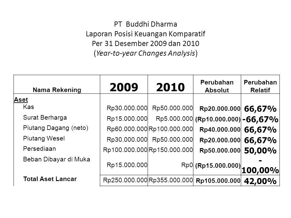 Nama Rekening 20092010 Perubahan Absolut Perubahan Relatif Aset Kas Rp30.000.000Rp50.000.000Rp20.000.000 66,67% Surat Berharga Rp15.000.000Rp5.000.000