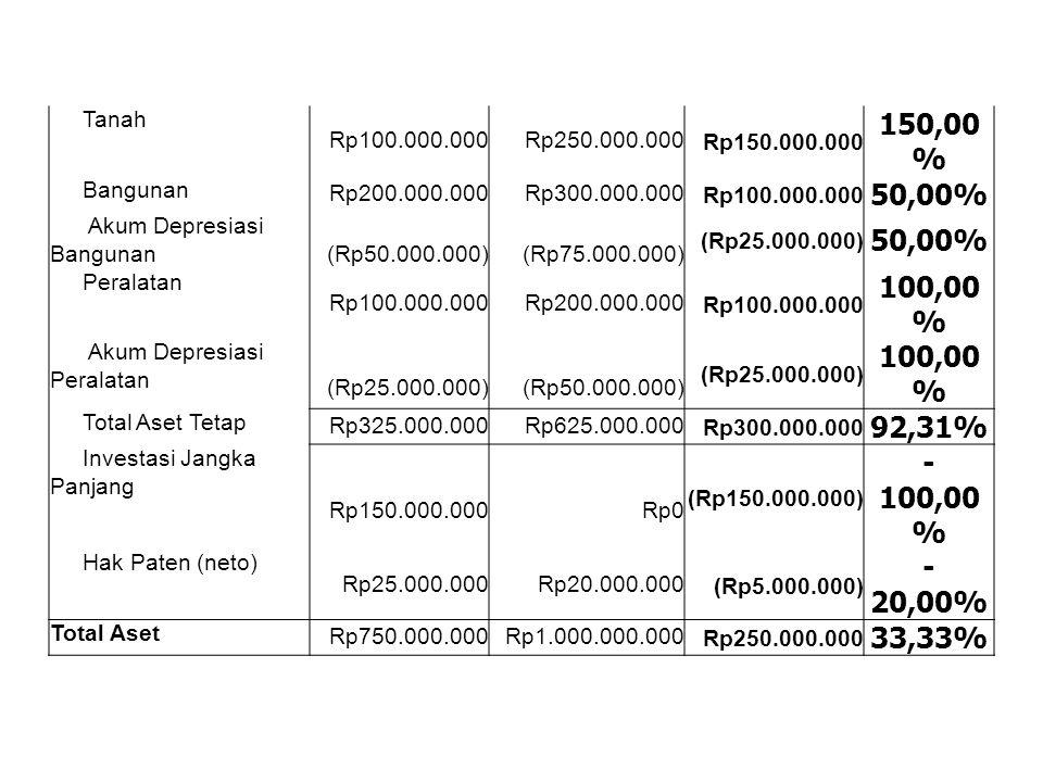 Tanah Rp100.000.000Rp250.000.000Rp150.000.000 150,00 % Bangunan Rp200.000.000Rp300.000.000Rp100.000.000 50,00% Akum Depresiasi Bangunan (Rp50.000.000)