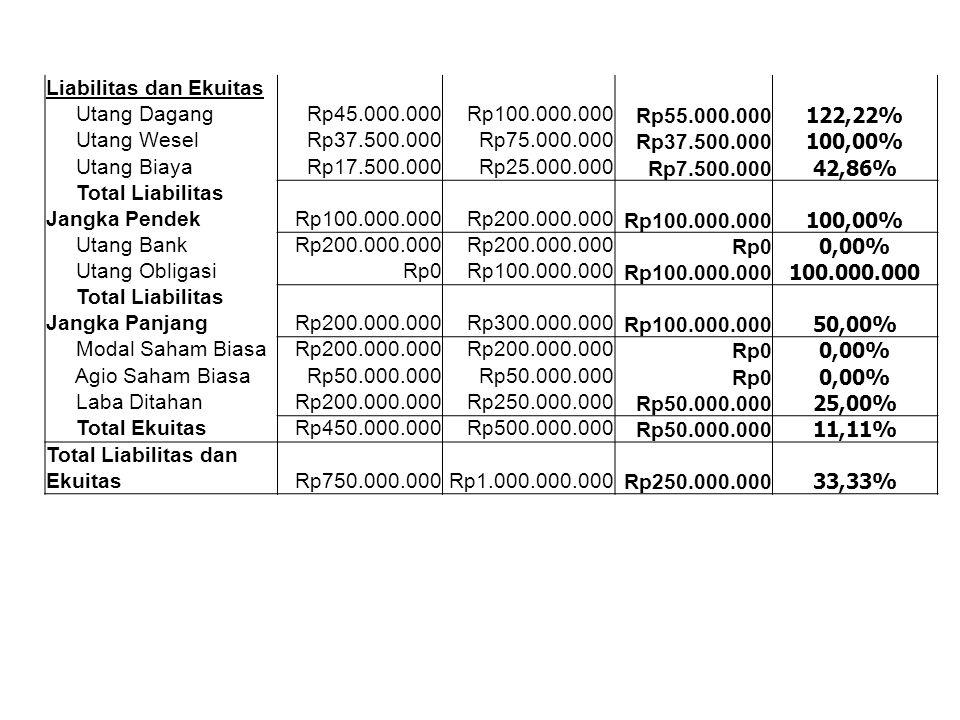 Liabilitas dan Ekuitas Utang Dagang Rp45.000.000Rp100.000.000Rp55.000.000122,22% Utang Wesel Rp37.500.000Rp75.000.000Rp37.500.000100,00% Utang Biaya R