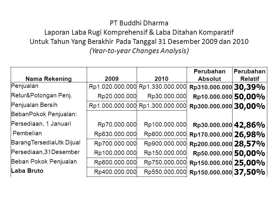 Nama Rekening20092010 Perubahan Absolut Perubahan Relatif Penjualan Rp1.020.000.000Rp1.330.000.000Rp310.000.000 30,39% Retur&Potongan Penj. Rp20.000.0