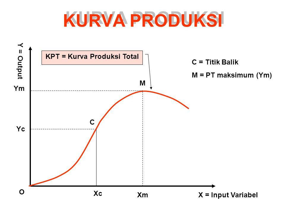 KURVA PRODUKSI KPT = Kurva Produksi Total X = Input VariabelXm Xc O Ym Yc M C Y = Output C = Titik Balik M = PT maksimum (Ym)