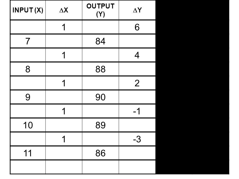 INPUT (X) XX OUTPUT (Y) YY PM (  Y/  X) PR (Y/X) 16 784 14 888 12 990 1 1089 1-3 1186