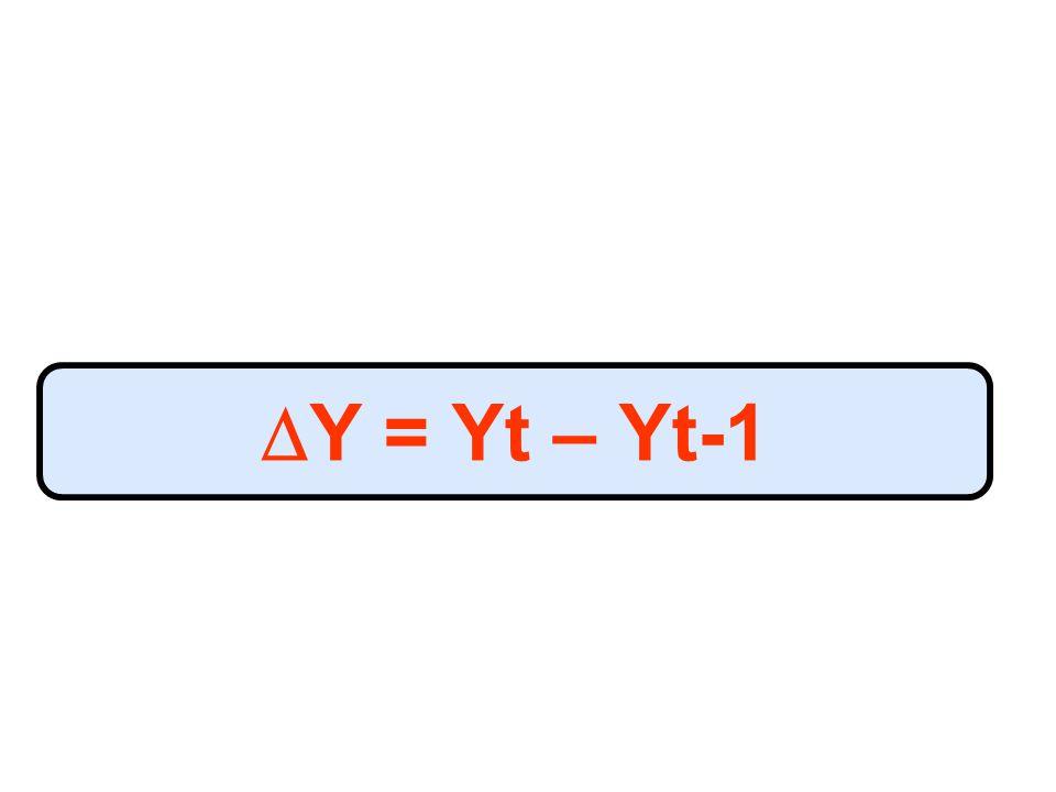  Y = Yt – Yt-1