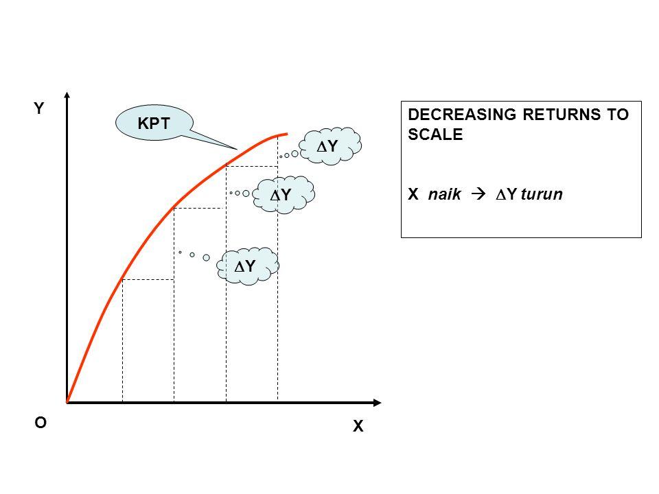 X Y O KPT YY YY YY DECREASING RETURNS TO SCALE X naik   Y turun