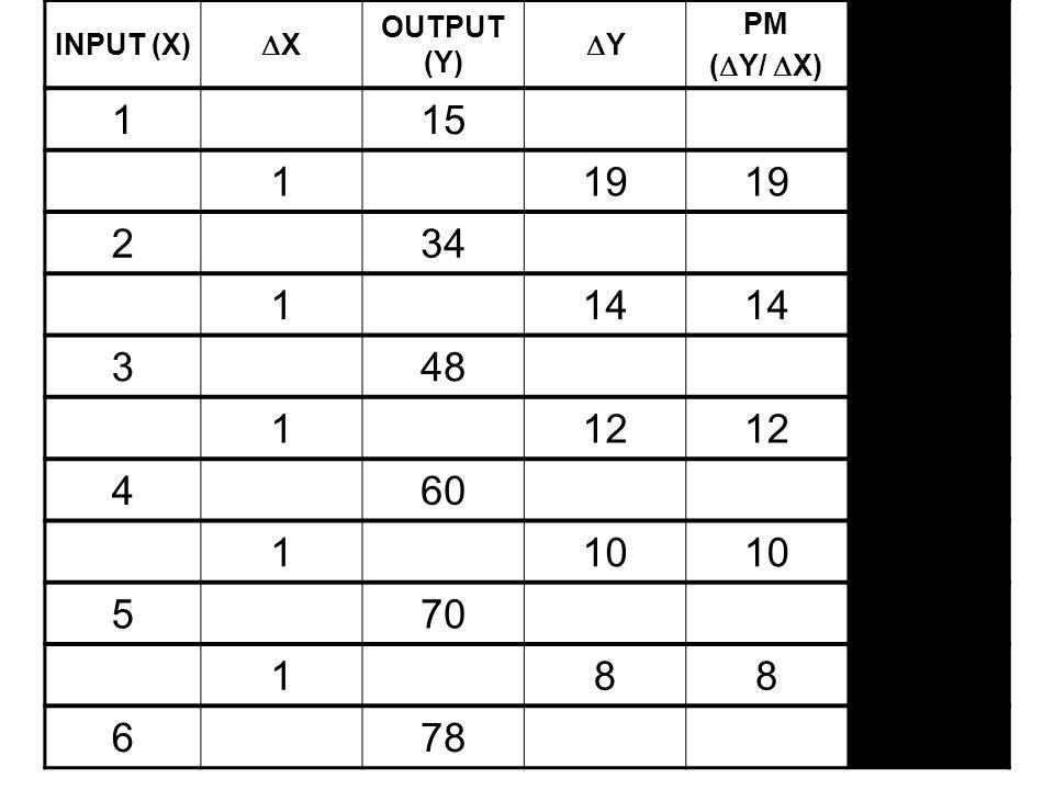 INPUT (X) XX OUTPUT (Y) YY PM (  Y/  X) PR (Y/X) 115 119 234 114 348 112 460 110 570 188 678