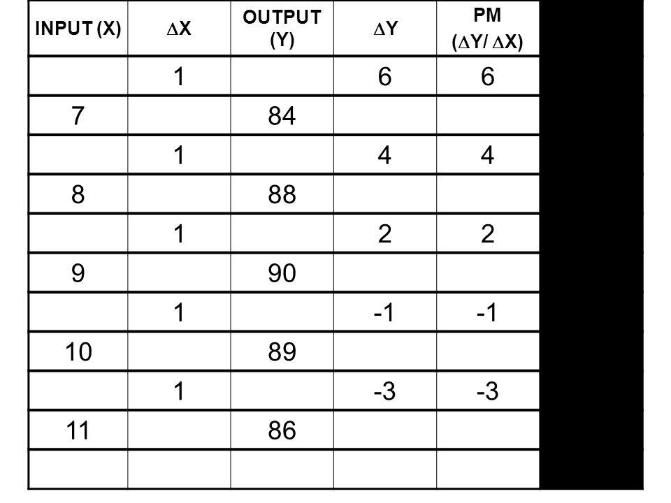 INPUT (X) XX OUTPUT (Y) YY PM (  Y/  X) PR (Y/X) 166 784 144 888 122 990 1 1089 1-3 1186