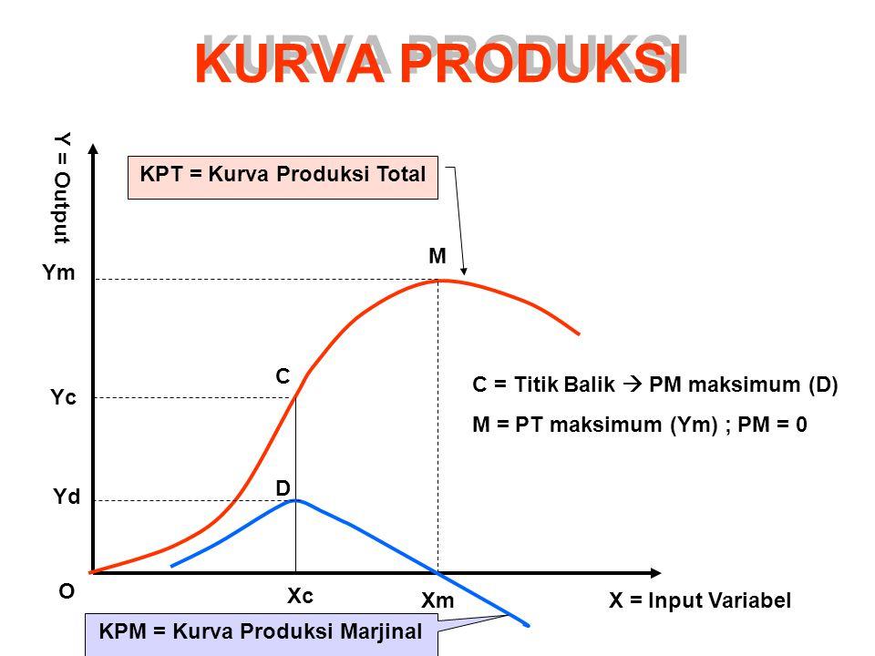 KURVA PRODUKSI KPT = Kurva Produksi Total KPM = Kurva Produksi Marjinal X = Input VariabelXm Xc O Ym Yc M C D Yd Y = Output C = Titik Balik  PM maksimum (D) M = PT maksimum (Ym) ; PM = 0