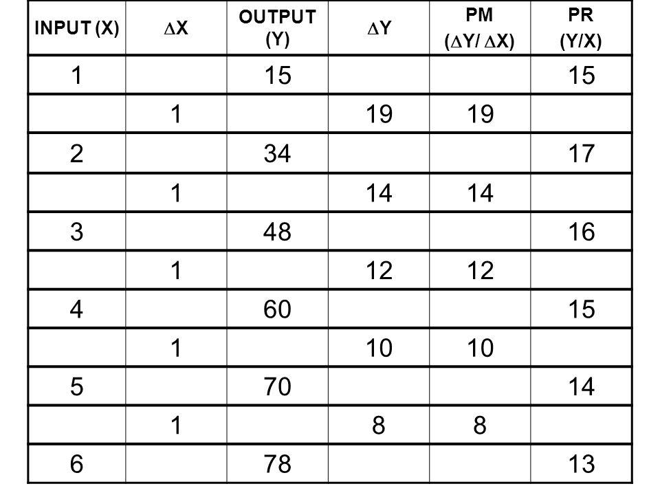 INPUT (X) XX OUTPUT (Y) YY PM (  Y/  X) PR (Y/X) 115 119 23417 114 34816 112 46015 110 57014 188 67813