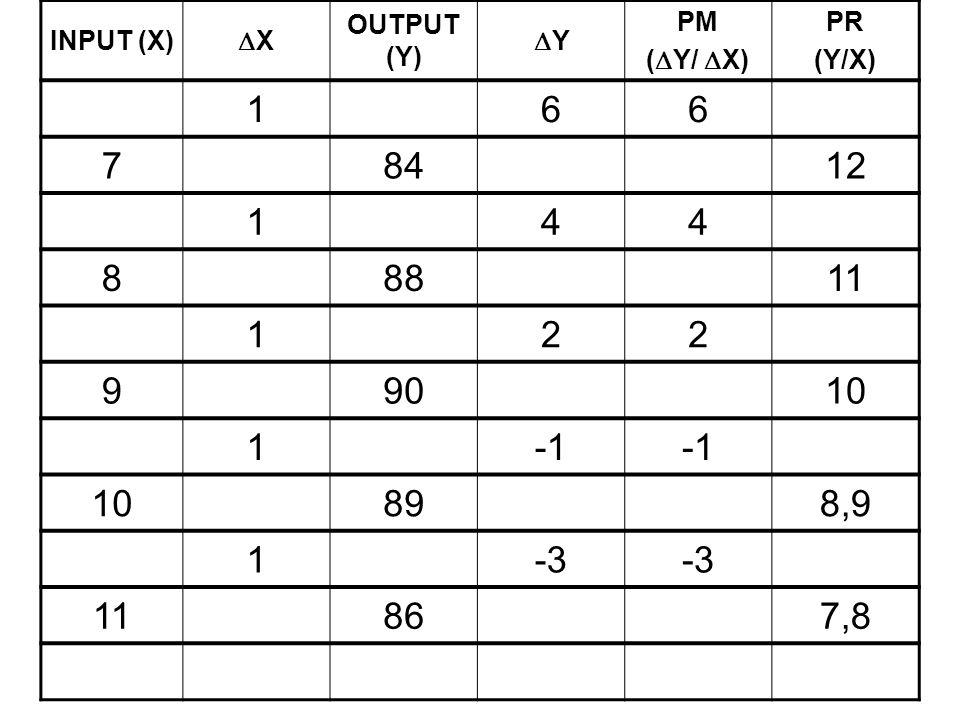 INPUT (X) XX OUTPUT (Y) YY PM (  Y/  X) PR (Y/X) 166 78412 144 88811 122 99010 1 10898,9 1-3 11867,8
