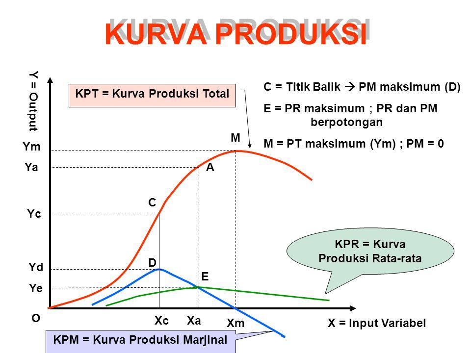 KURVA PRODUKSI KPT = Kurva Produksi Total KPR = Kurva Produksi Rata-rata KPM = Kurva Produksi Marjinal X = Input VariabelXm XaXc O Ym Ya Yc M A C D E Yd Ye Y = Output C = Titik Balik  PM maksimum (D) E = PR maksimum ; PR dan PM berpotongan M = PT maksimum (Ym) ; PM = 0