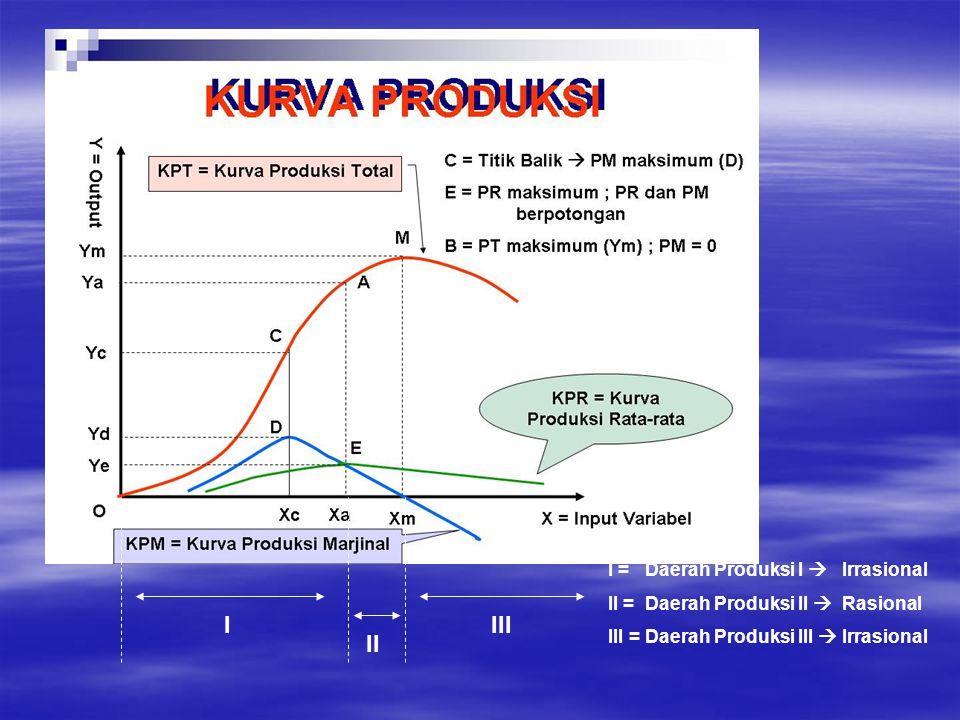 I = Daerah Produksi I  Irrasional II = Daerah Produksi II  Rasional III = Daerah Produksi III  Irrasional I II III