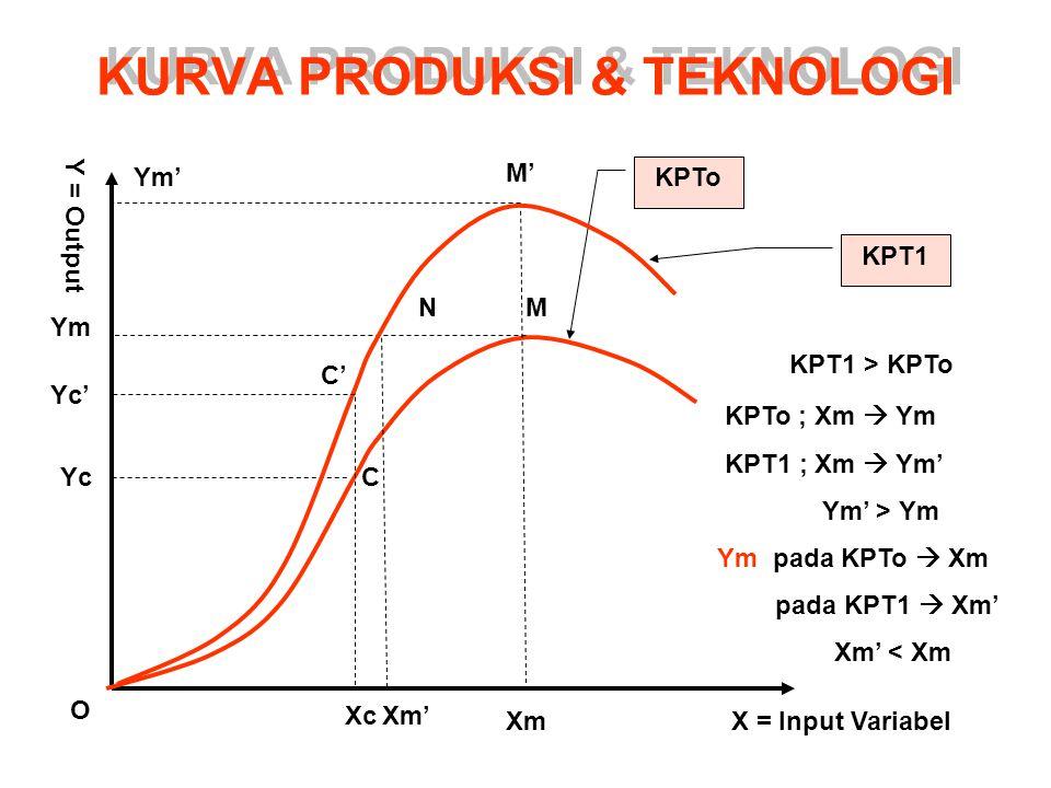 KURVA PRODUKSI & TEKNOLOGI KPTo X = Input VariabelXm Xc O Ym Yc M C Y = Output KPTo ; Xm  Ym KPT1 ; Xm  Ym' Ym' > Ym Ym pada KPTo  Xm pada KPT1  Xm' Xm' < Xm KPT1 KPT1 > KPTo M'M' Ym' Yc' C' Xm' N