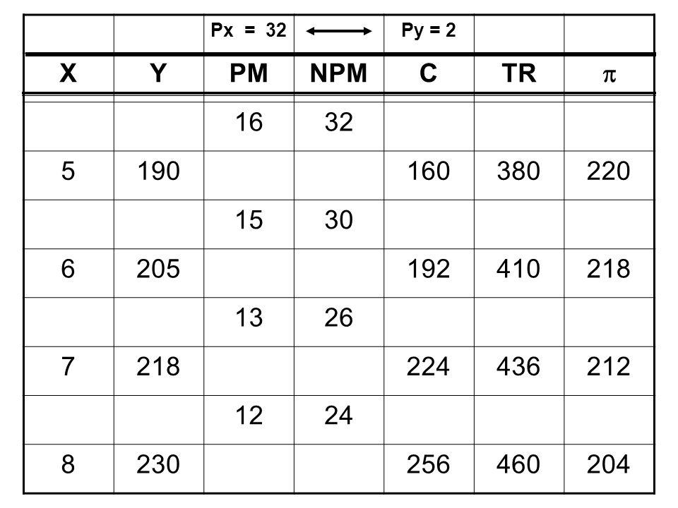 Px = 32Py = 2 XYPMNPMCTR  1632 5190160380220 1530 6205192410218 1326 7218224436212 1224 8230256460204