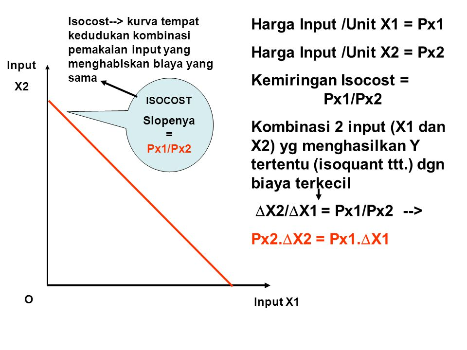 Input X1 Input X2 O ISOCOST Slopenya = Px1/Px2 Harga Input /Unit X1 = Px1 Harga Input /Unit X2 = Px2 Kemiringan Isocost = Px1/Px2 Kombinasi 2 input (X1 dan X2) yg menghasilkan Y tertentu (isoquant ttt.) dgn biaya terkecil  X2/  X1 = Px1/Px2 --> Px2.