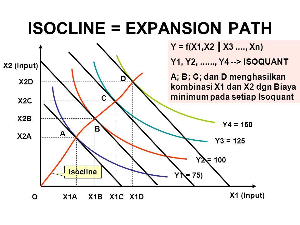 ISOCLINE = EXPANSION PATH X1 (Input) Y = f(X1,X2 X3...., Xn) Y1, Y2,......, Y4 --> ISOQUANT A; B; C; dan D menghasilkan kombinasi X1 dan X2 dgn Biaya minimum pada setiap Isoquant O Y2 = 100 X2 (Input) Y1 = 75) Y3 = 125 Y4 = 150 A B C D Isocline X2A X1AX1B X1CX1D X2B X2C X2D