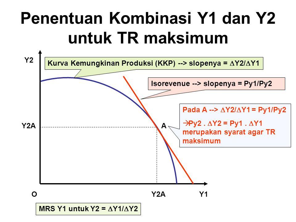 Penentuan Kombinasi Y1 dan Y2 untuk TR maksimum Y1 Y2 O Y2A Pada A -->  Y2/  Y1 = Py1/Py2  Py2.