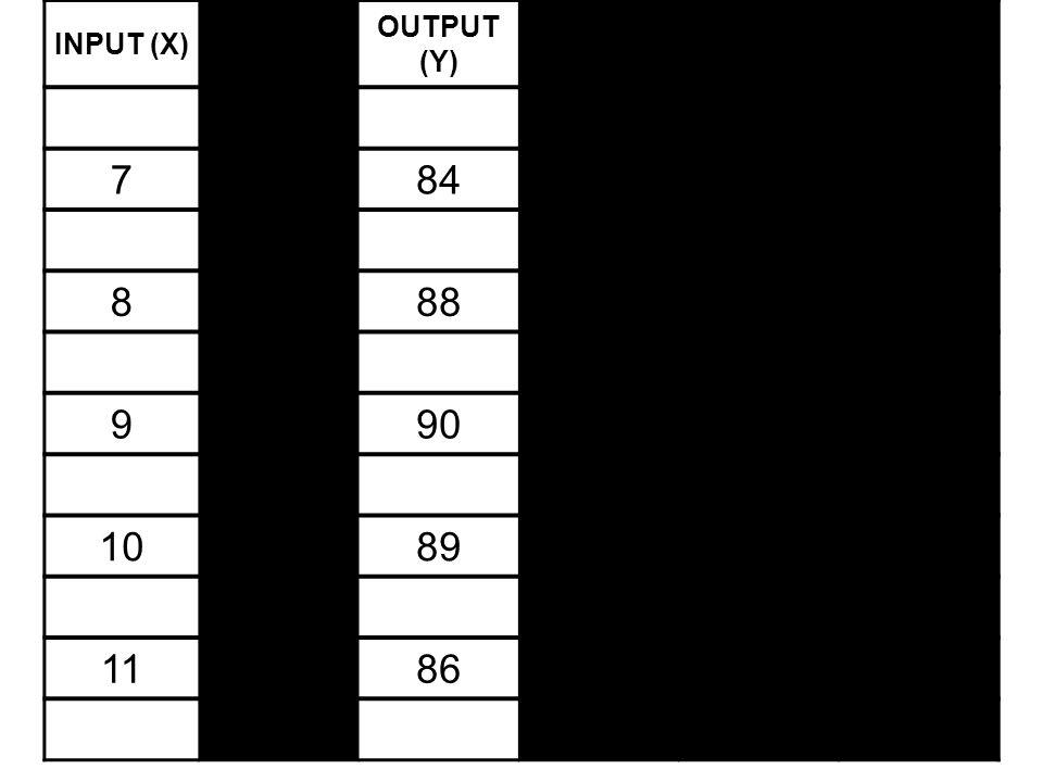 INPUT (X) XX OUTPUT (Y) YY PM (  Y/  X) PR (Y/X) 784 888 990 1089 1186