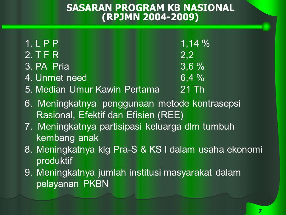 77 SASARAN PROGRAM KB NASIONAL (RPJMN 2004-2009) 1. L P P1,14 % 2. T F R2,2 3. PA Pria3,6 % 4. Unmet need6,4 % 5. Median Umur Kawin Pertama21 Th 6. Me