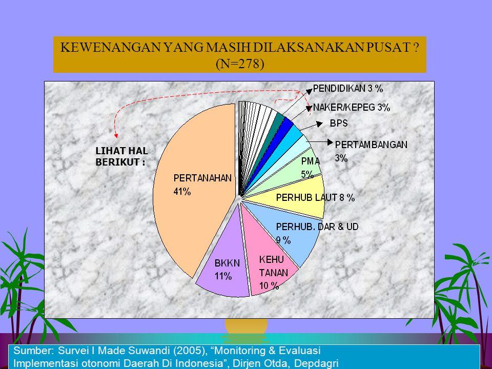 12 KEWENANGAN YG TUMPANG TINDIH KAB/KOT VS PROV N=277 Tumpang tindih - Statistik - Naker/Kepeg - Pertambangan - Pendidikan - Perikanan - Kelautan - Me