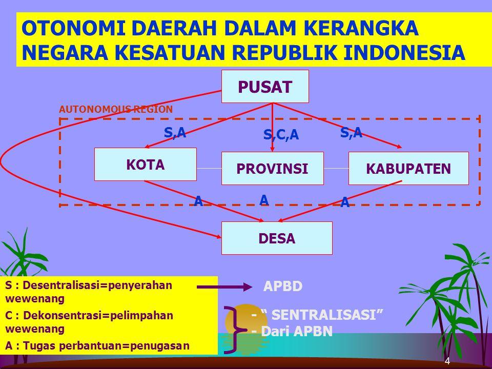 4 OTONOMI DAERAH DALAM KERANGKA NEGARA KESATUAN REPUBLIK INDONESIA PUSAT DESA KOTA KABUPATEN S,C,A S,A A A A AUTONOMOUS REGION S : Desentralisasi=penyerahan wewenang C : Dekonsentrasi=pelimpahan wewenang A : Tugas perbantuan=penugasan APBD - SENTRALISASI - Dari APBN PROVINSI