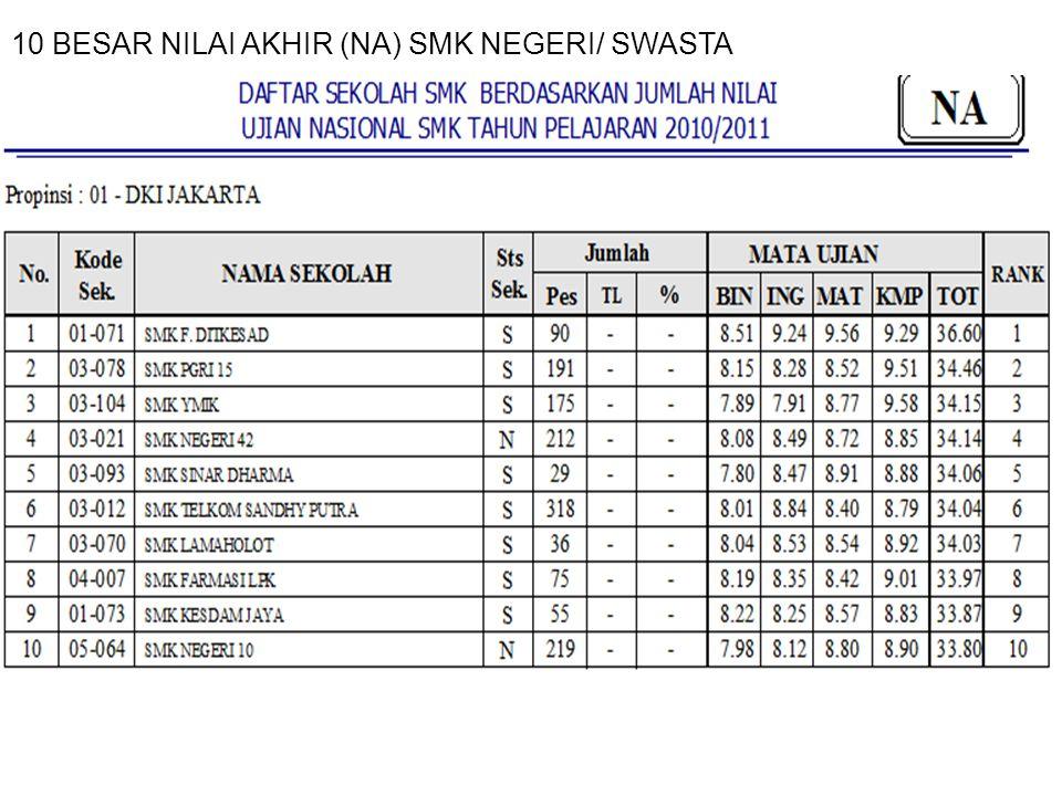 10 BESAR NILAI AKHIR (NA) SMK NEGERI/ SWASTA