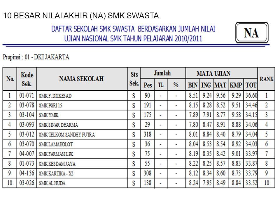 10 BESAR NILAI AKHIR (NA) SMK SWASTA