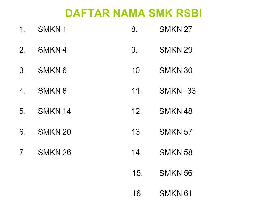 DAFTAR NAMA SMK RSBI 1.SMKN 18.SMKN 27 2.SMKN 49.SMKN 29 3.SMKN 610.SMKN 30 4.SMKN 811.SMKN33 5.SMKN 1412.SMKN 48 6.SMKN 2013.SMKN 57 7.SMKN 2614. SMK