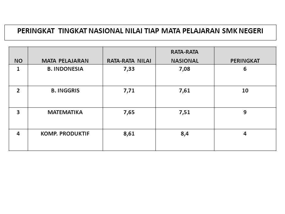 NOMATA PELAJARANRATA-RATA NILAI RATA-RATA NASIONALPERINGKAT 1B. INDONESIA7,337,086 2B. INGGRIS7,717,6110 3MATEMATIKA7,657,519 4KOMP. PRODUKTIF8,618,44