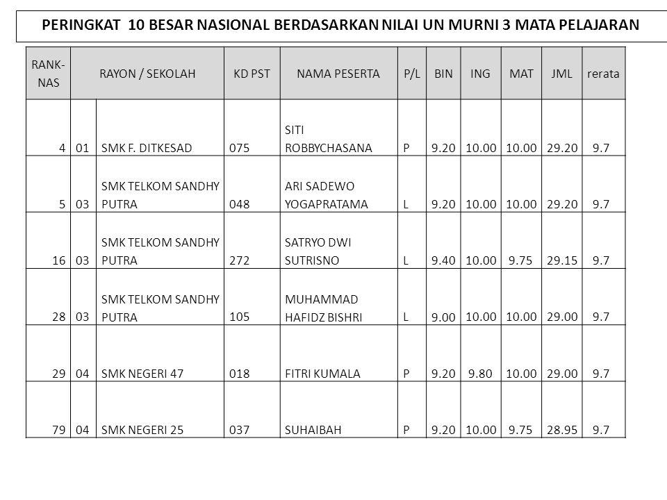 SMK NEGERI /SWASTA 2009/2010 2010/2011 SELISIHKETERANGAN Rata-rata Klasifika si Rata- rata Klasifika si 1 BAHASA INDONESIA 6,21C6,84B 2BAHASA INGGRIS6,65B7,19B 3MATEMATIKA7,02B6,90B 4KOMP PRODUKTIF8,61A8,57A RATA-RATA7,123 B 7,375 A 0,252NAIK PERBANDINGAN NILAI RATA-RATA UJIAN NASIONAL SMK TAHUN PELAJARAN 2009/2010 DAN 2010/2011