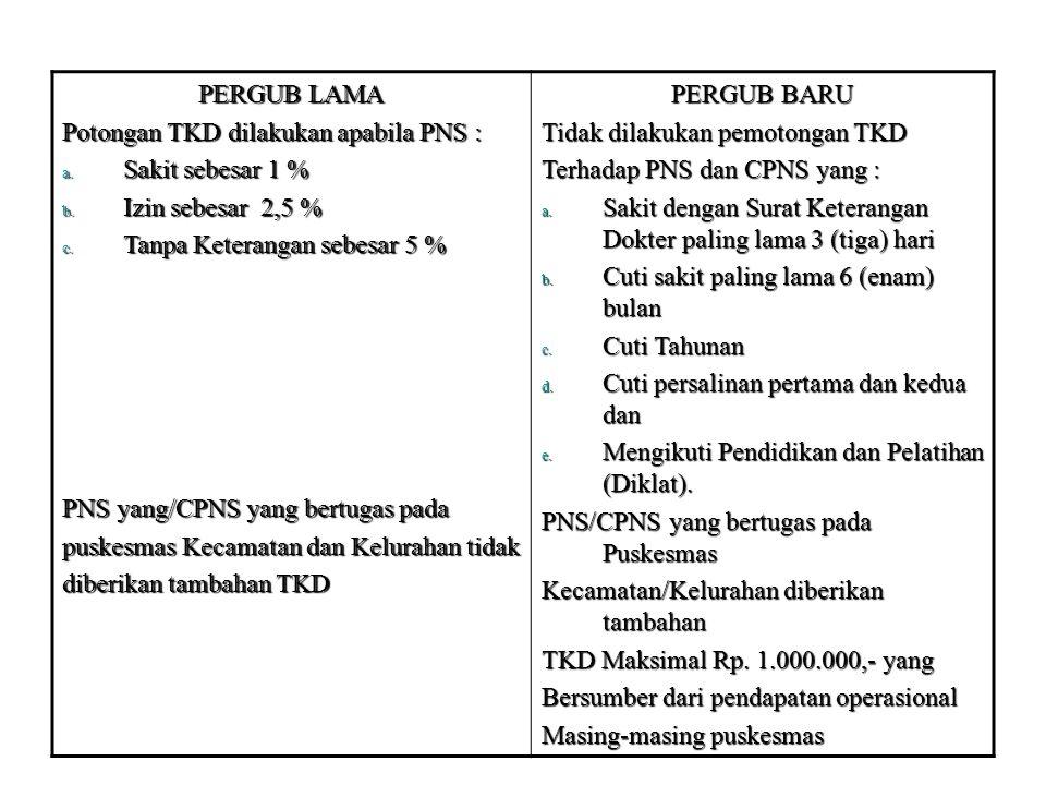 PERGUB LAMA Potongan TKD dilakukan apabila PNS : a. Sakit sebesar 1 % b. Izin sebesar 2,5 % c. Tanpa Keterangan sebesar 5 % PNS yang/CPNS yang bertuga