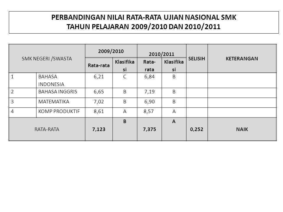 SMK NEGERI 2009/20102010/2011 SELISI H KETERANG AN Rata- rata Klasifik asi Rata- rata Klasifik asi 1 BAHASA INDONESIA 6,68B7,73A 2 BAHASA INGGRIS 6,91B7,71A 3MATEMATIKA7,63A7,65A 4 KOMP PRODUKTIF 8,80A8,61A RATA-RATA7,505 A 7,925 A 0,420NAIK SMK SWASTA 2009/20102010/2011 SELISI H KETERANG AN Rata- rata Klasifik asi Rata- rata Klasifik asi 1 BAHASA INDONESIA 6.08C6,72B 2 BAHASA INGGRIS 6,59B7,06B 3MATEMATIKA6,87B6,71B 4 KOMP PRODUKTIF 8,56A A RATA-RATA 7,025B7,263A0,238NAIK PERBANDINGAN NILAI RATA-RATA UJIAN NASIONAL SMK TAHUN PELAJARAN 2009/2010 DAN 2010/2011