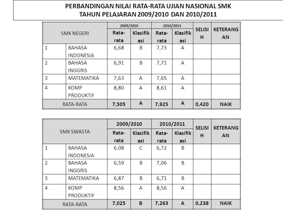 SMK NEGERI 2009/20102010/2011 SELISI H KETERANG AN Rata- rata Klasifik asi Rata- rata Klasifik asi 1 BAHASA INDONESIA 6,68B7,73A 2 BAHASA INGGRIS 6,91