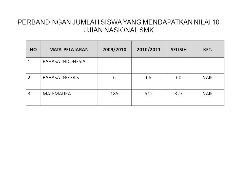 NOMATA PELAJARAN2009/20102010/2011SELISIHKET. 1BAHASA INDONESIA---- 2BAHASA INGGRIS66660NAIK 3MATEMATIKA185512327NAIK PERBANDINGAN JUMLAH SISWA YANG M