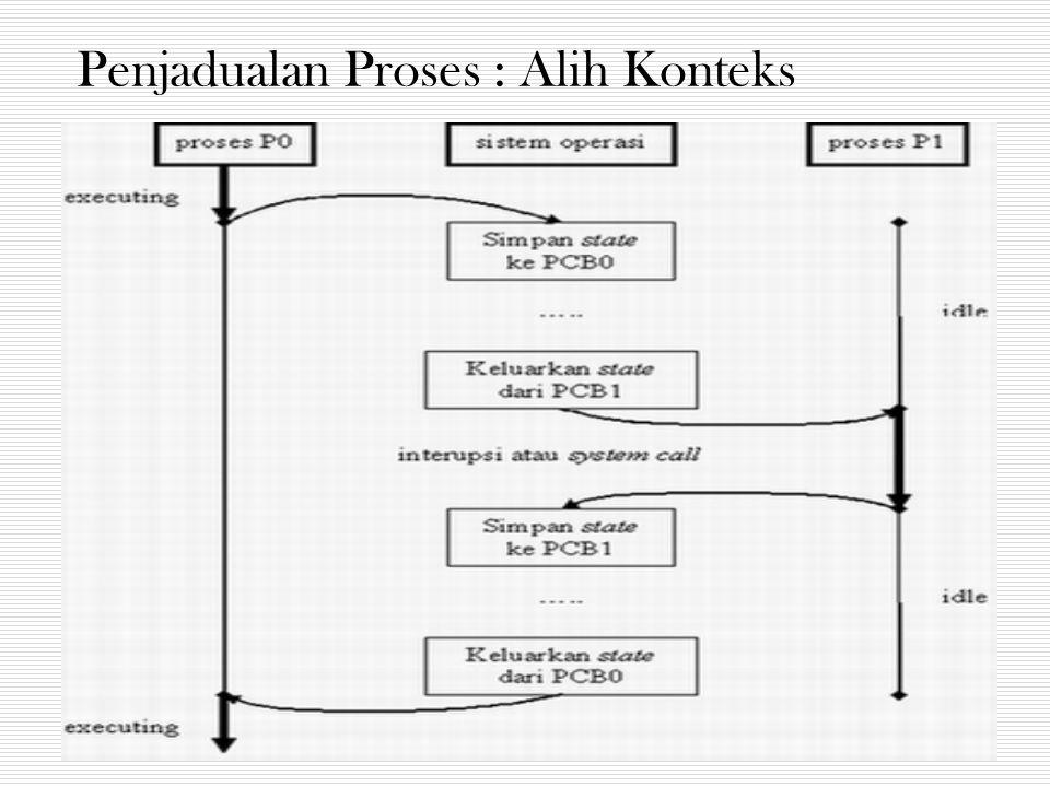 Penjadualan Proses : Alih Konteks