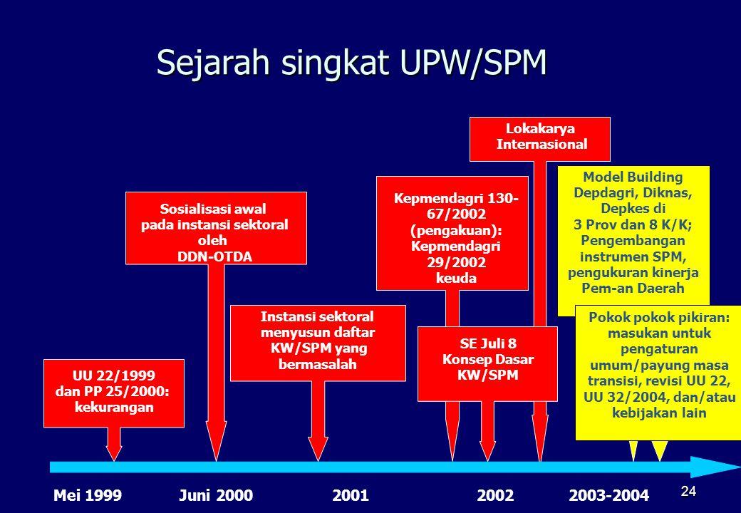 24 Sejarah singkat UPW/SPM UU 22/1999 dan PP 25/2000: kekurangan Mei 1999Juni 2000 Sosialisasi awal pada instansi sektoral oleh DDN-OTDA Instansi sekt