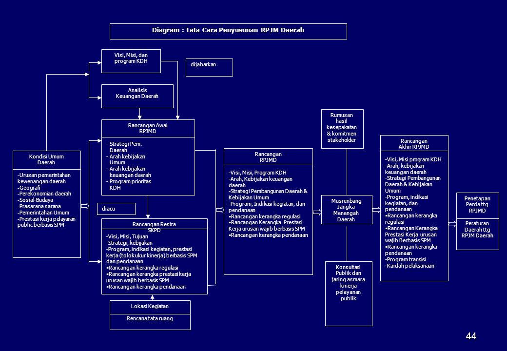 44 Kondisi Umum Daerah - Urusan pemerintahan kewenangan daerah - Geografi - Perekonomian daerah - Sosial-Budaya - Prasarana sarana - Pemerintahan Umum
