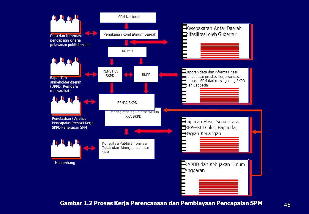 45 Penelaahan / Analisis Pencapaian Prestasi Kerja SKPD Penerapan SPM Data dan Informasi pencapaian kinerja pelayanan publik thn lalu Rapat Tim stakeh