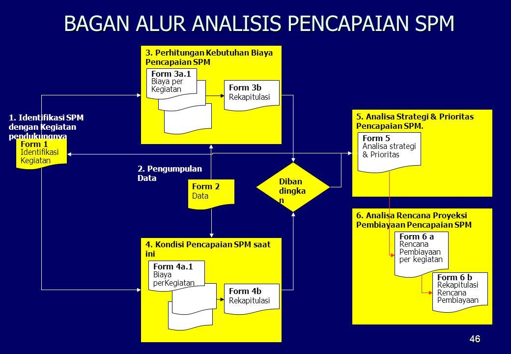 46 6. Analisa Rencana Proyeksi Pembiayaan Pencapaian SPM 3. Perhitungan Kebutuhan Biaya Pencapaian SPM 4. Kondisi Pencapaian SPM saat ini Form 1 Ident