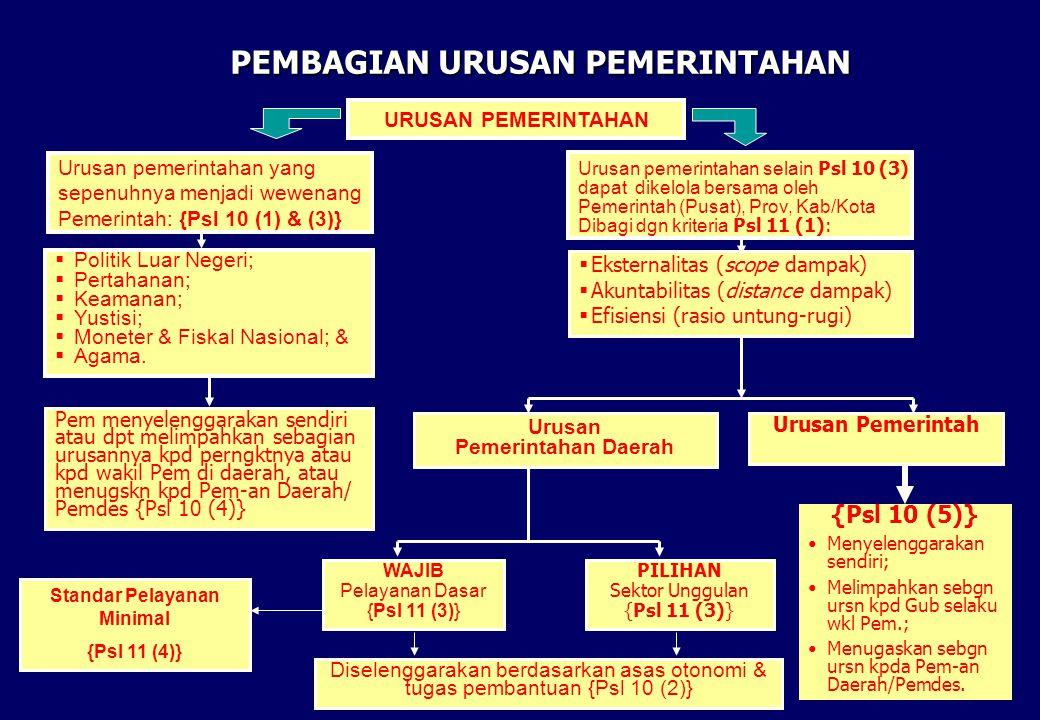 9 PEMBAGIAN URUSAN PEMERINTAHAN URUSAN PEMERINTAHAN Urusan pemerintahan yang sepenuhnya menjadi wewenang Pemerintah: {Psl 10 (1) & (3)} Urusan pemerin