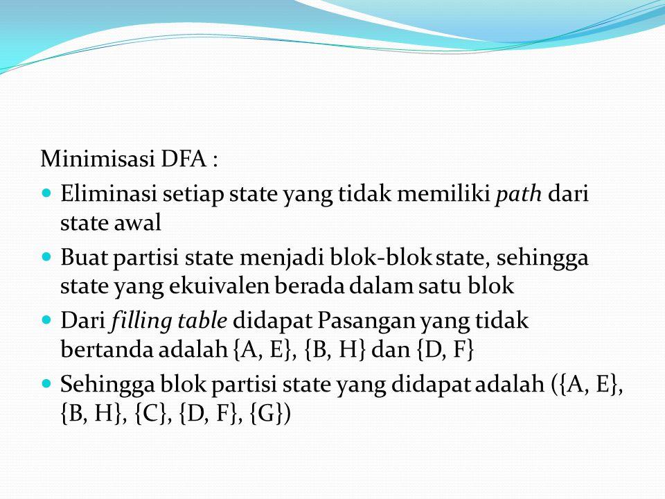 Minimisasi DFA :  Eliminasi setiap state yang tidak memiliki path dari state awal  Buat partisi state menjadi blok-blok state, sehingga state yang ekuivalen berada dalam satu blok  Dari filling table didapat Pasangan yang tidak bertanda adalah {A, E}, {B, H} dan {D, F}  Sehingga blok partisi state yang didapat adalah ({A, E}, {B, H}, {C}, {D, F}, {G})