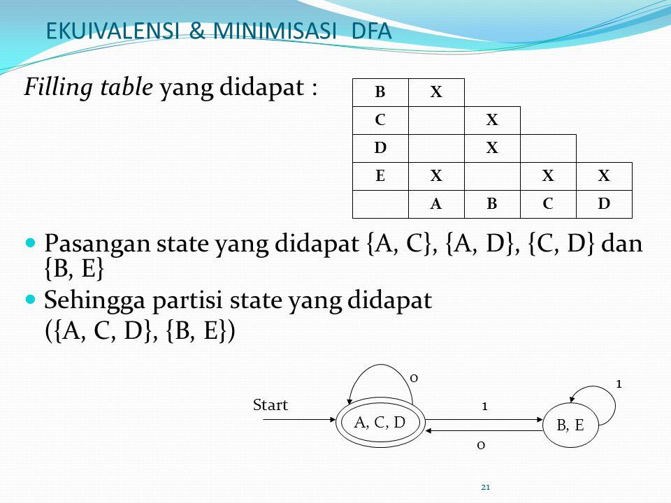 21 EKUIVALENSI & MINIMISASI DFA Filling table yang didapat :  Pasangan state yang didapat {A, C}, {A, D}, {C, D} dan {B, E}  Sehingga partisi state yang didapat ({A, C, D}, {B, E}) X B C E ADCB D X X X X X A, C, D B, E Start 0 1 1 0