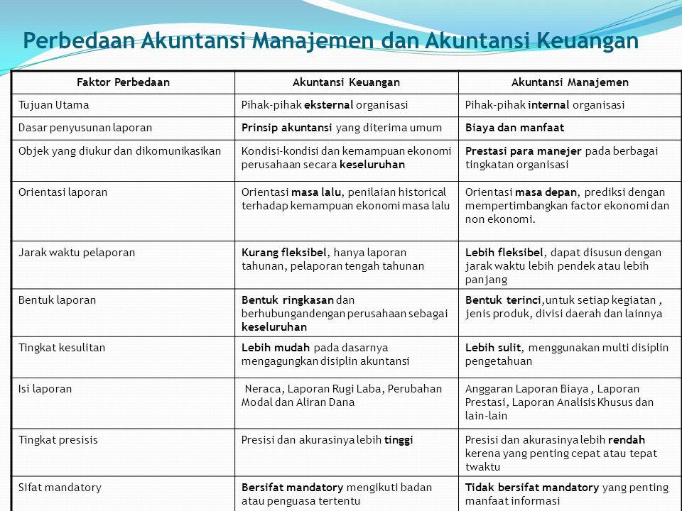 Perbedaan Akuntansi Manajemen dan Akuntansi Keuangan Faktor PerbedaanAkuntansi KeuanganAkuntansi Manajemen Tujuan UtamaPihak-pihak eksternal organisas