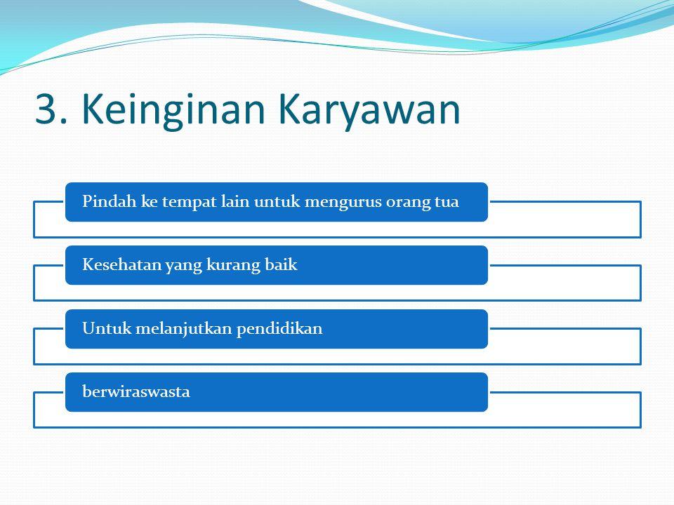 3. Keinginan Karyawan Pindah ke tempat lain untuk mengurus orang tuaKesehatan yang kurang baikUntuk melanjutkan pendidikanberwiraswasta