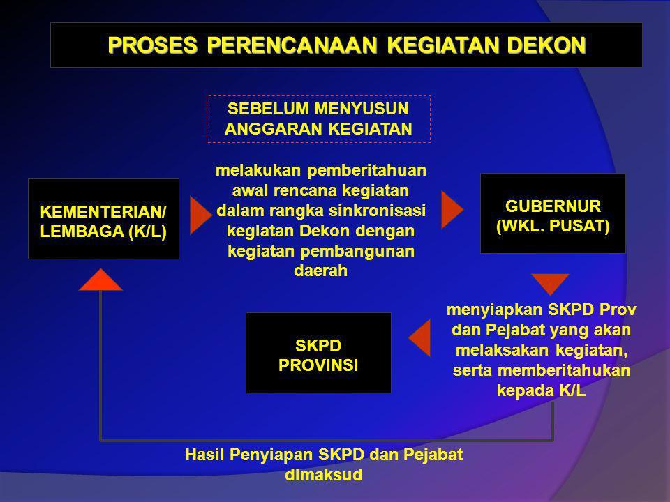 KEMENTERIAN/ LEMBAGA (K/L) GUBERNUR (WKL. PUSAT) melakukan pemberitahuan awal rencana kegiatan dalam rangka sinkronisasi kegiatan Dekon dengan kegiata