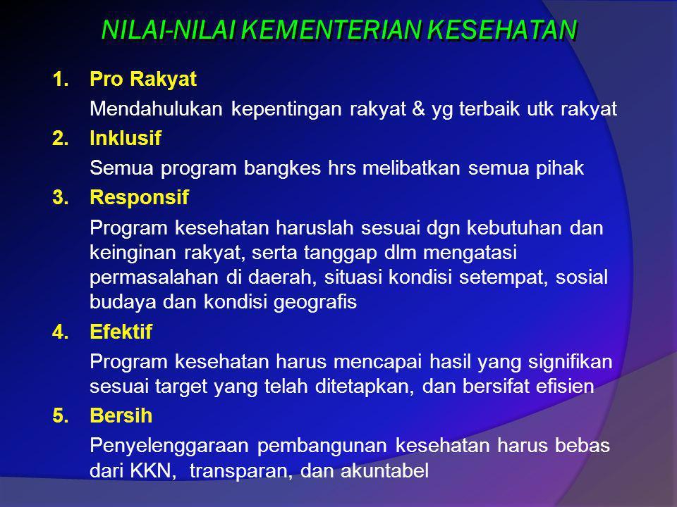 NILAI-NILAI KEMENTERIAN KESEHATAN 1.Pro Rakyat Mendahulukan kepentingan rakyat & yg terbaik utk rakyat 2.Inklusif Semua program bangkes hrs melibatkan