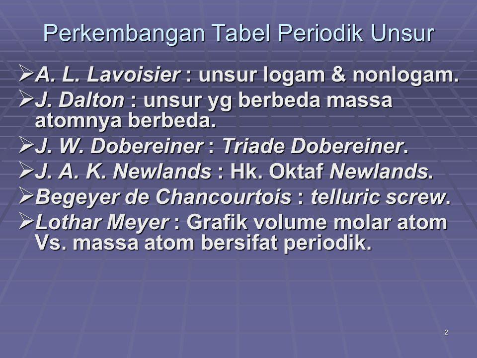 2 Perkembangan Tabel Periodik Unsur  A. L. Lavoisier : unsur logam & nonlogam.  J. Dalton : unsur yg berbeda massa atomnya berbeda.  J. W. Doberein