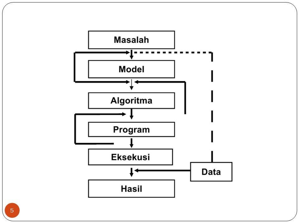 16 3.Bagaimana validitas suatu algoritma.